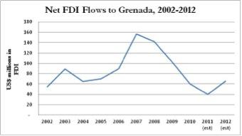 Net FDI Grenada