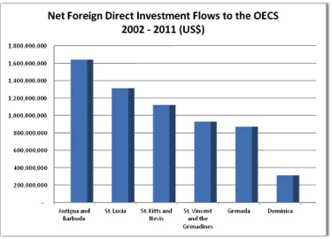 Net FDI OECS