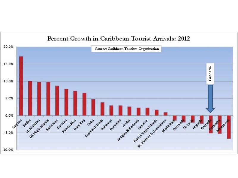 CTO 2012 Arrival stats