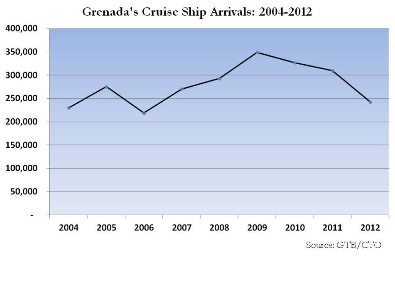 Grenada cruise arrivals