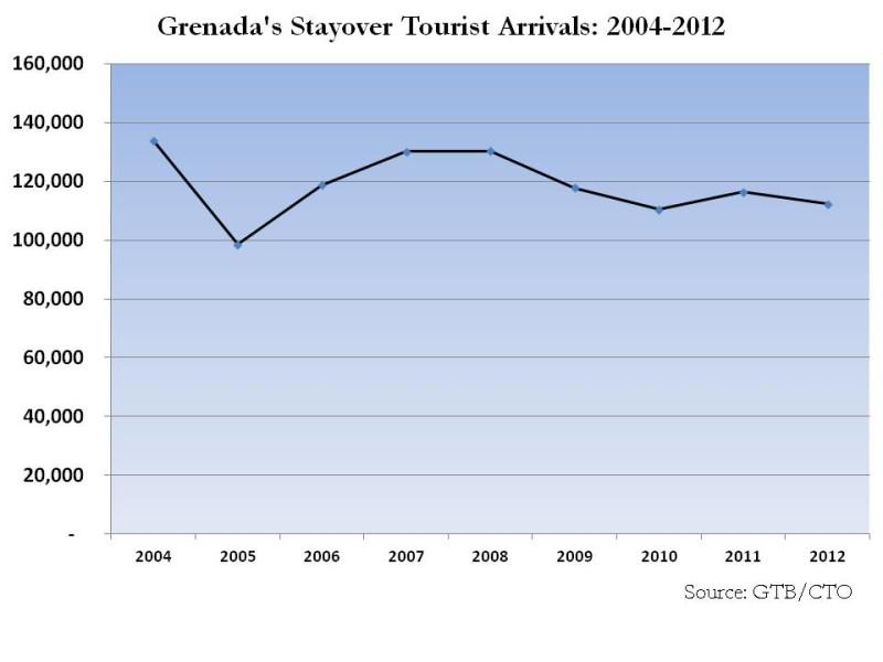 Grenada stayover arrivals