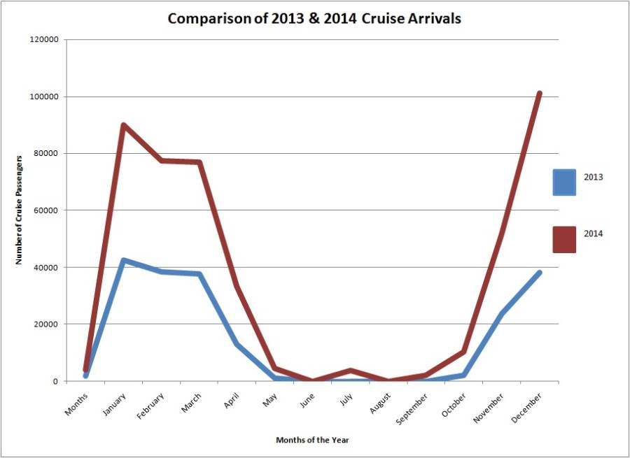 7Jan15 - Comparison of 2013 and 2014 cruise arrivals