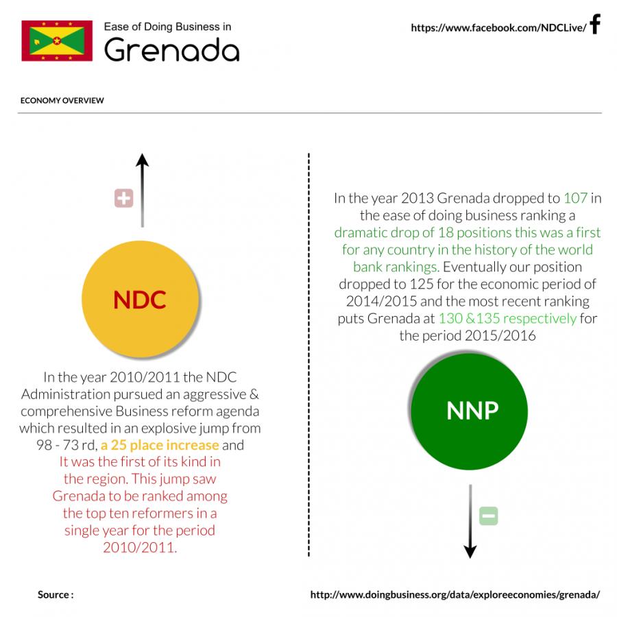 NDC vs NNP Grenada Doing Business